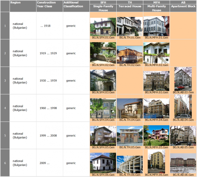 Building construction types for Building construction types for insurance