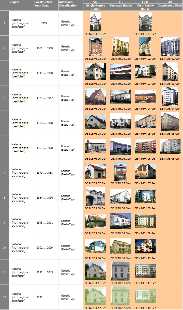 De germany for Building construction types for insurance